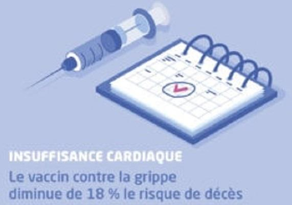Le vaccin antigrippal diminue les risques cardiovasculaires